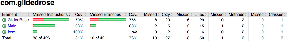 Example 1. Code coverage for main method - package level