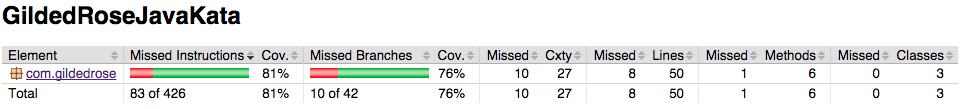 Example 1. Code coverage for main method - project level